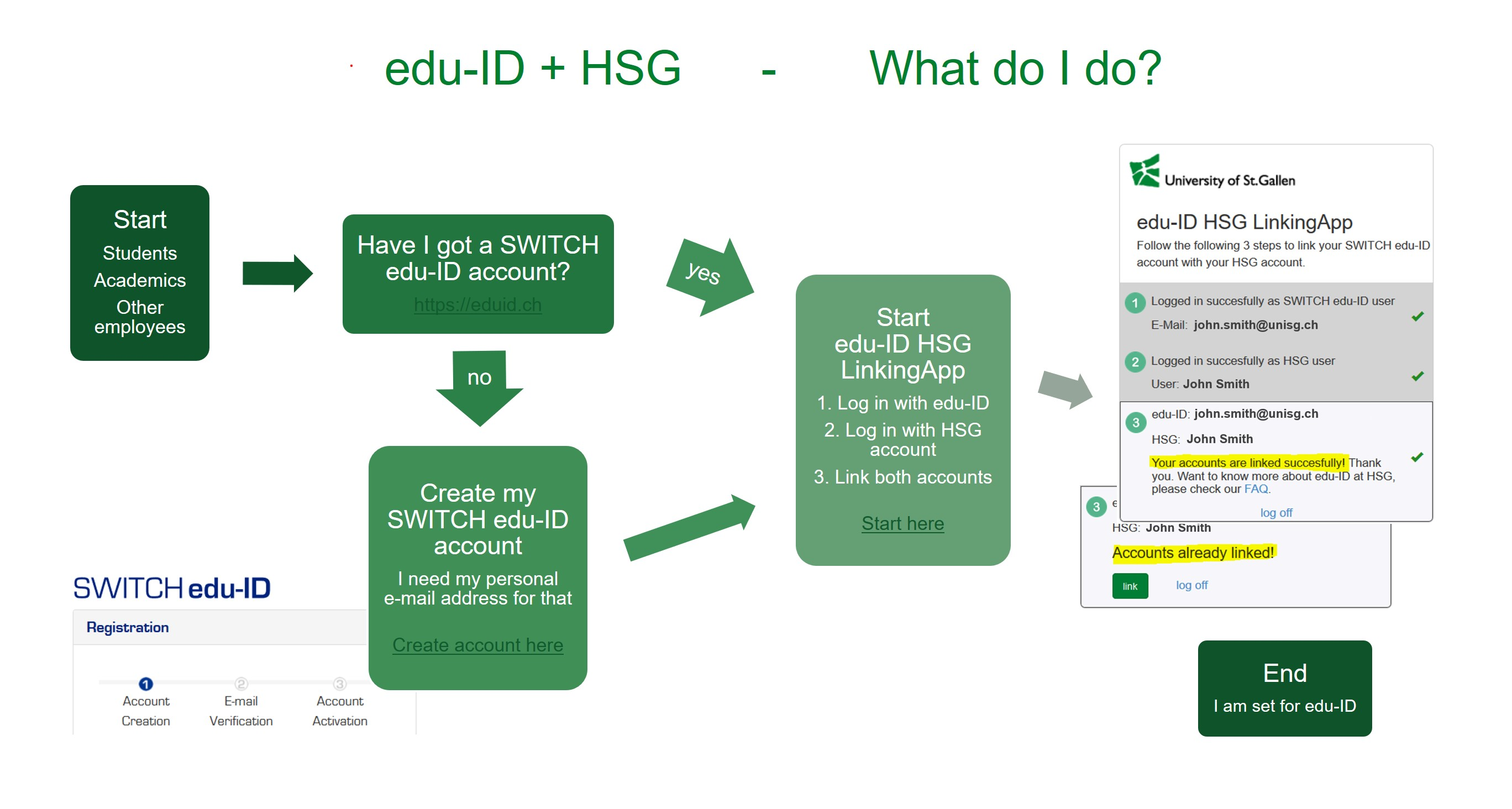 eduid workflow english